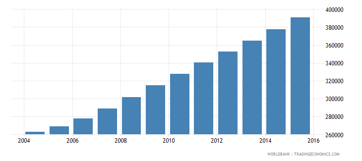 liberia population ages 13 19 female wb data