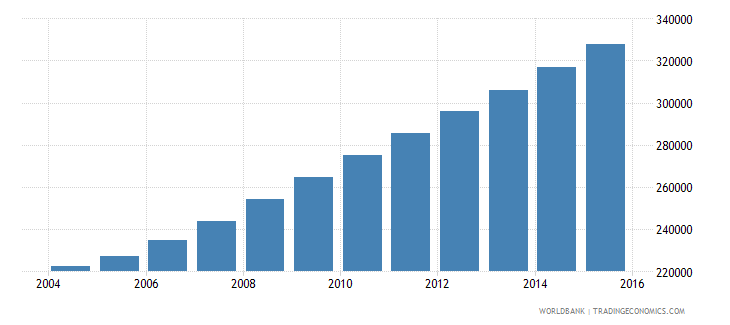 liberia population ages 14 19 female wb data
