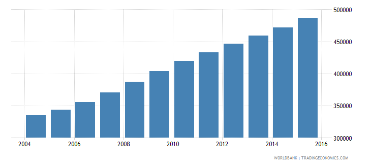 liberia population ages 15 24 female wb data