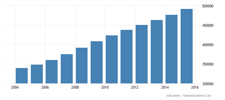 liberia population ages 15 24 male wb data