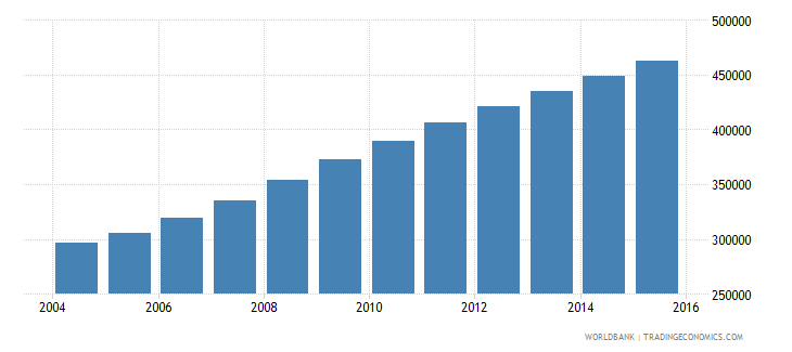 liberia population ages 5 10 female wb data