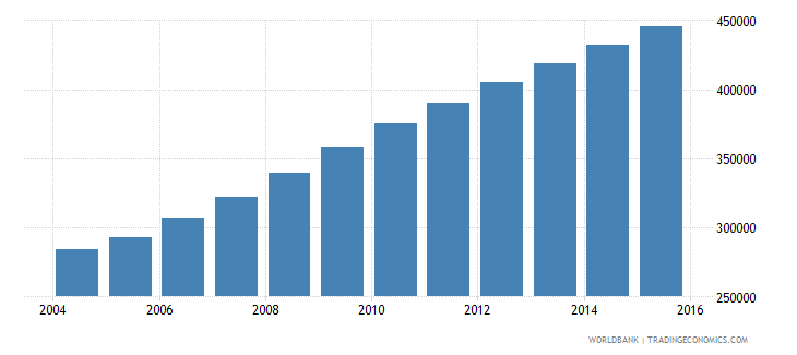 liberia population ages 6 11 female wb data