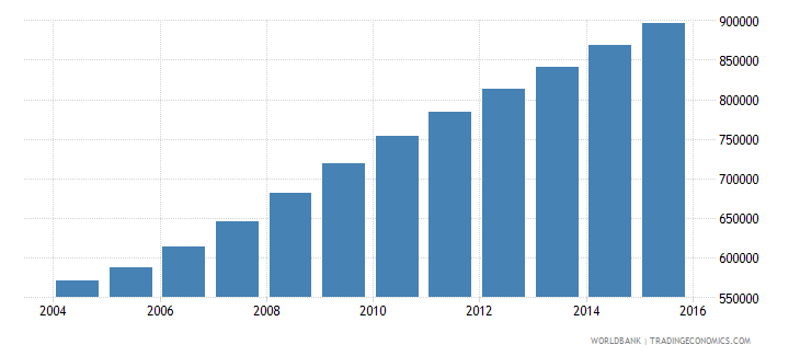liberia population ages 6 11 total wb data