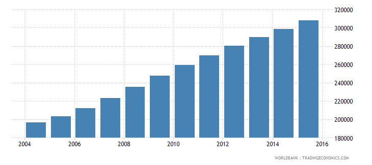 liberia population ages 6 9 female wb data
