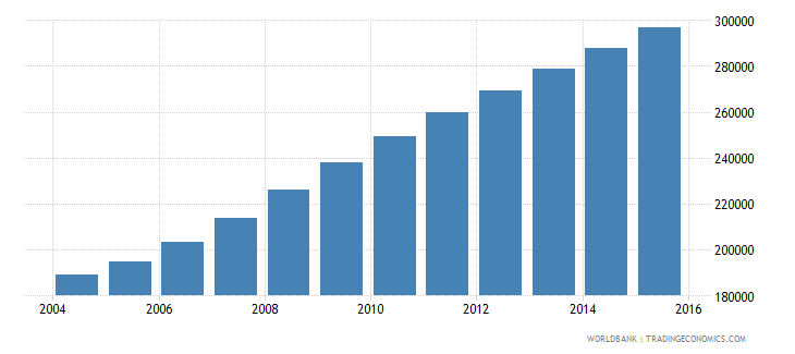 liberia population ages 7 10 female wb data