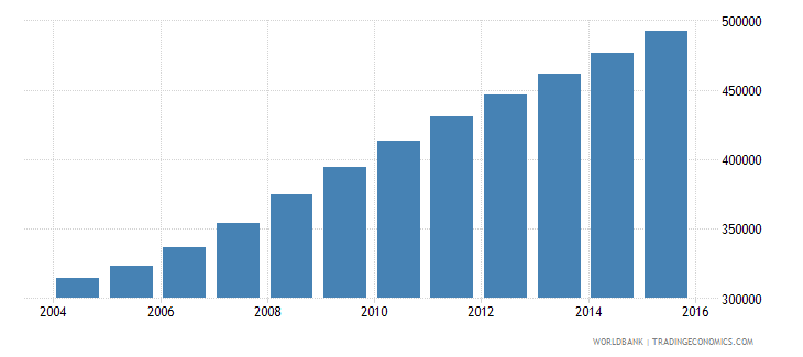 liberia population ages 7 13 female wb data