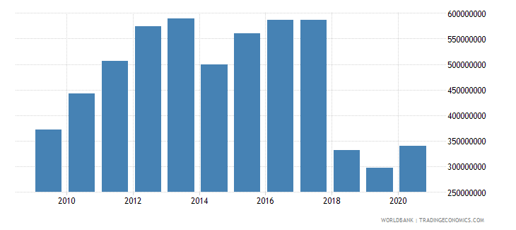 liberia total reserves includes gold us dollar wb data