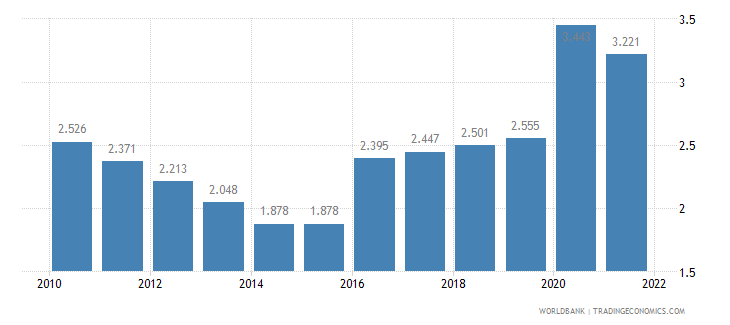 liberia unemployment youth male percent of male labor force ages 15 24 wb data