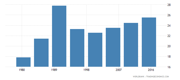 liberia urban population male percent of total wb data