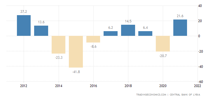Libya Current Account to GDP