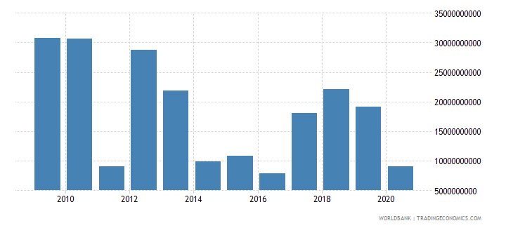libya exports of goods and services constant 2000 us dollar wb data