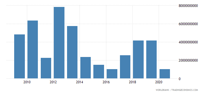 libya exports of goods and services current lcu wb data