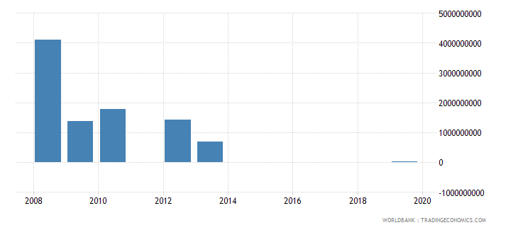 libya foreign direct investment net inflows bop us dollar wb data