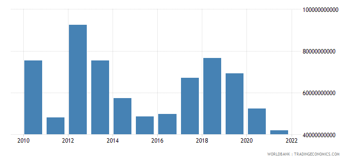 libya gdp us dollar wb data