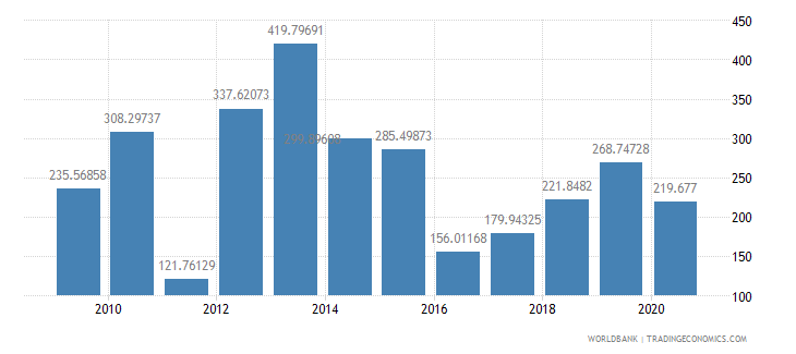 libya import volume index 2000  100 wb data