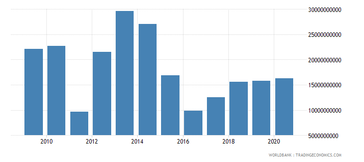 libya imports of goods and services constant 2000 us dollar wb data