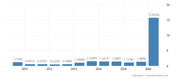 libya merchandise exports to developing economies in europe  central asia percent of total merchandise exports wb data