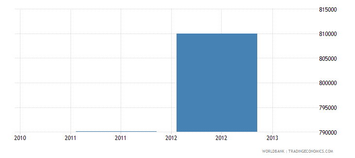 libya net bilateral aid flows from dac donors new zealand us dollar wb data