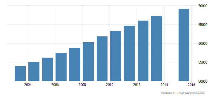 libya population age 8 female wb data