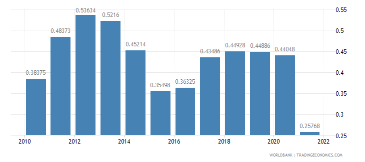 libya ppp conversion factor gdp to market exchange rate ratio wb data