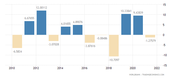 lithuania agriculture value added annual percent growth wb data