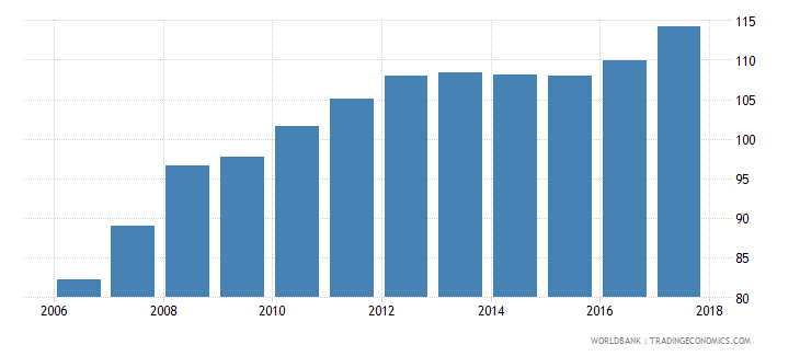 lithuania consumer price index 2010 100 december wb data