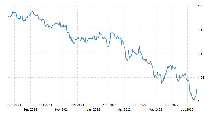 Euro Exchange Rate | EUR/USD | Lithuania