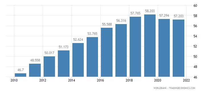 lithuania employment to population ratio 15 plus  total percent wb data