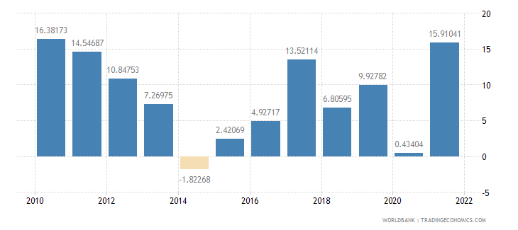 lithuania exports of goods and services annual percent growth wb data