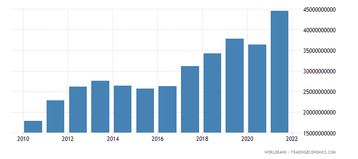 lithuania exports of goods and services current lcu wb data