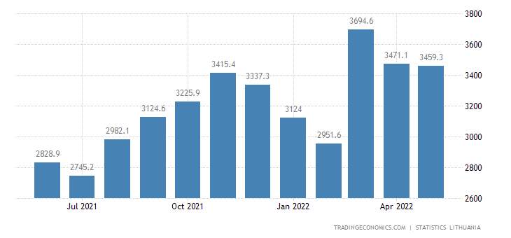 Lithuania Exports