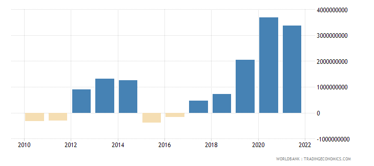 lithuania external balance on goods and services constant lcu wb data