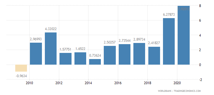 lithuania foreign direct investment net inflows percent of gdp wb data