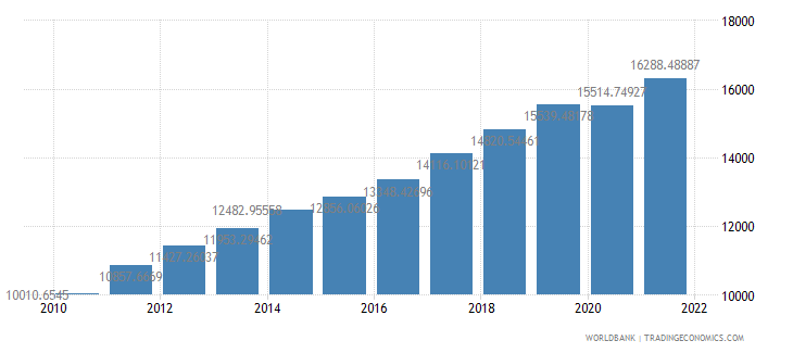 lithuania gdp per capita constant lcu wb data
