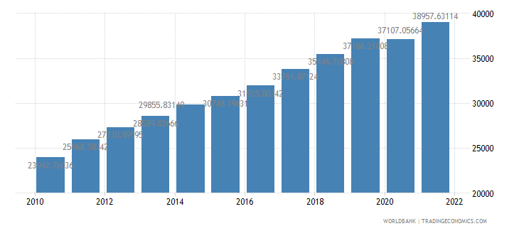 lithuania gdp per capita ppp constant 2005 international dollar wb data