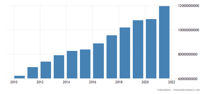 lithuania gdp ppp us dollar wb data