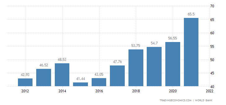 Lithuania GDP