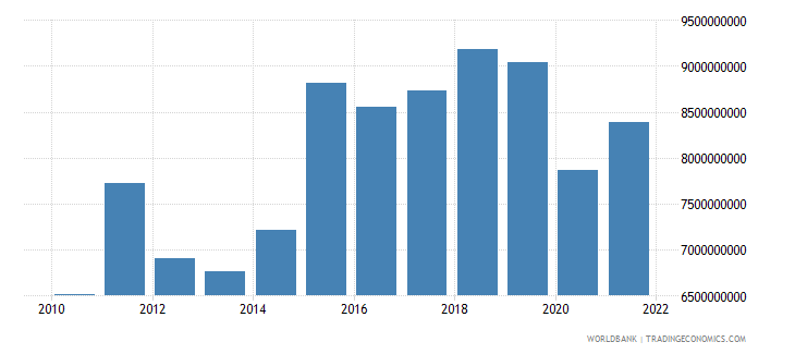 lithuania gross capital formation constant 2000 us dollar wb data
