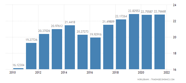 lithuania gross domestic savings percent of gdp wb data