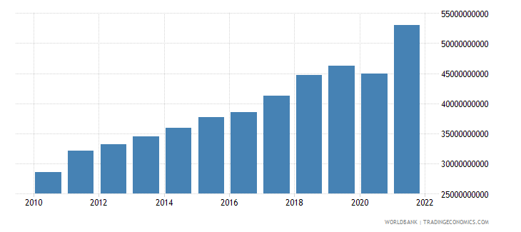 lithuania gross national expenditure current lcu wb data