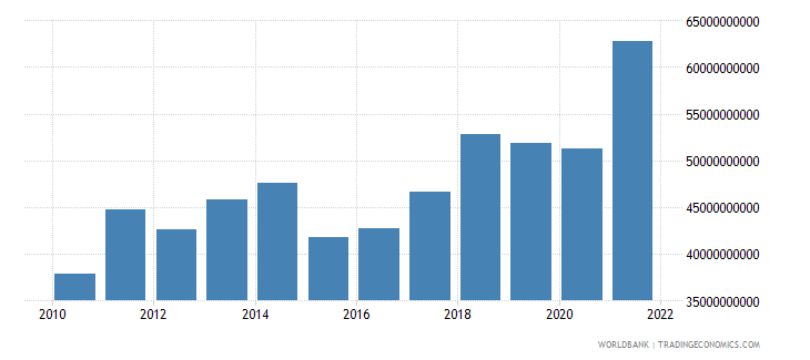 lithuania gross national expenditure us dollar wb data