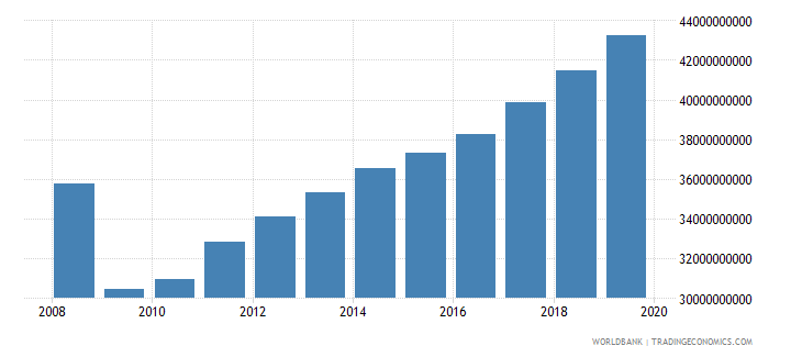 lithuania gross value added at factor cost constant 2000 us dollar wb data