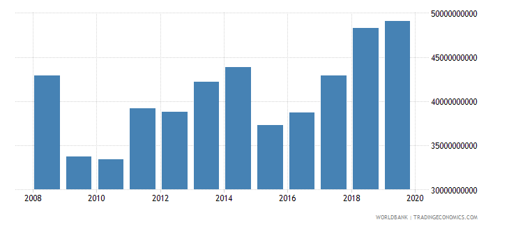lithuania gross value added at factor cost us dollar wb data