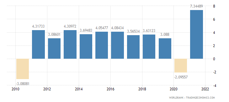 lithuania household final consumption expenditure annual percent growth wb data