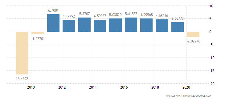 lithuania household final consumption expenditure per capita growth annual percent wb data