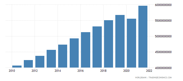 lithuania household final consumption expenditure ppp constant 2005 international dollar wb data