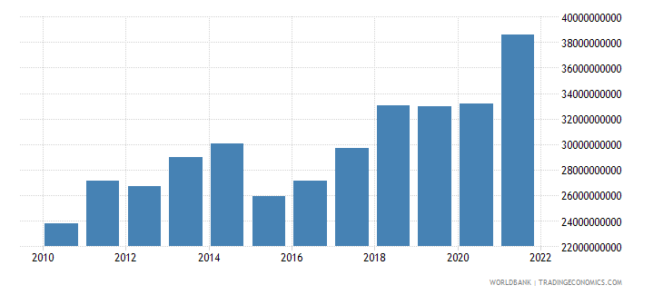 lithuania household final consumption expenditure us dollar wb data