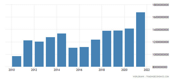 lithuania industry value added us dollar wb data