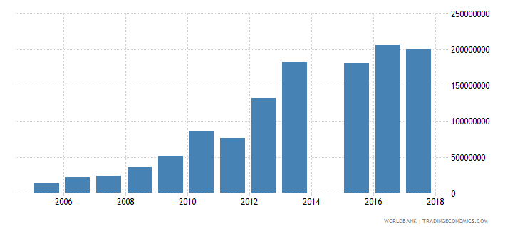 lithuania international tourism expenditures for passenger transport items us dollar wb data