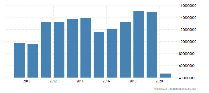 lithuania international tourism receipts for travel items us dollar wb data